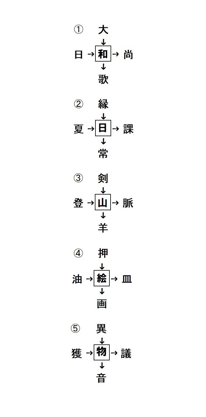 """ゴールデン""""クイズ""""ウイーク ⑤穴埋め漢字答え"""